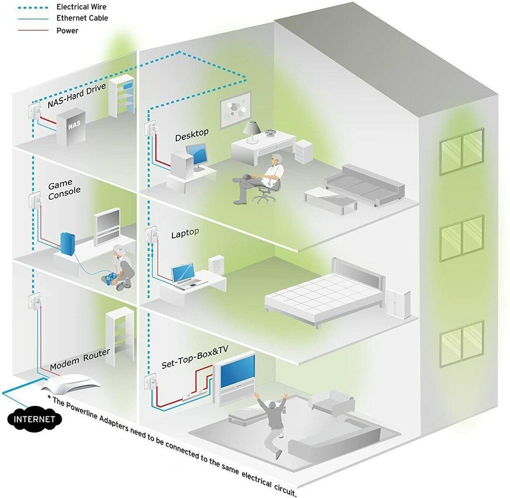 PLC (Power Line Communications)